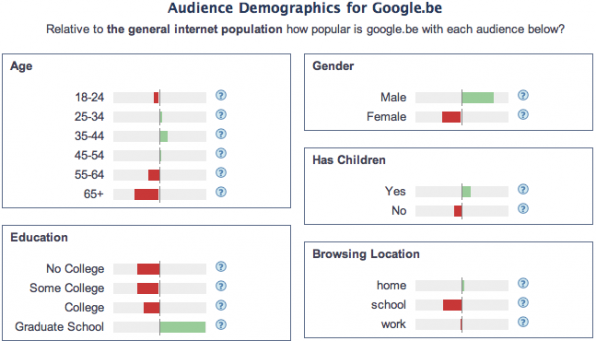 internetpopulatie-voor-google-be