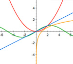 wiskunde-grafieken-google